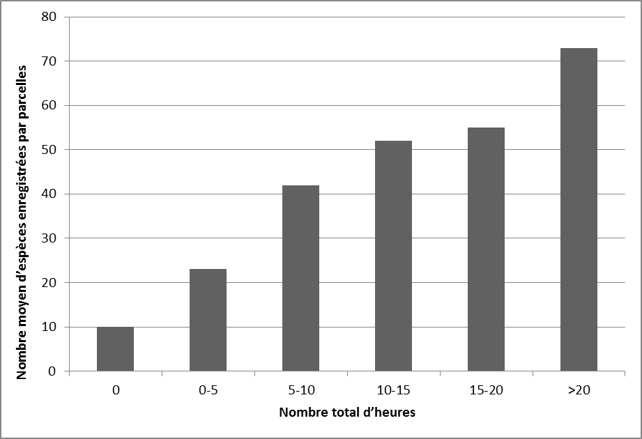 Figure 4. Average number of species recorded per square by survey effort