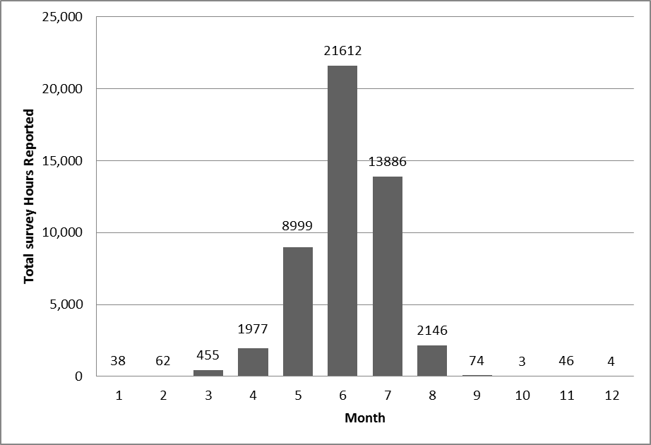 Figure 6. Distribution of reported survey hours by month.