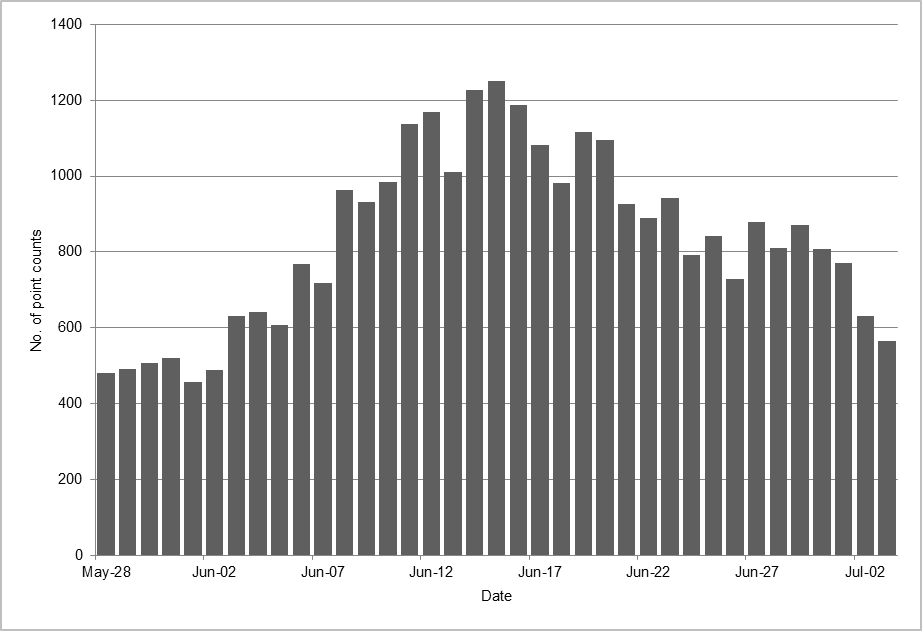 Distribution of point counts by date between 28 May and 10 July, combined across years (2008-2012).
